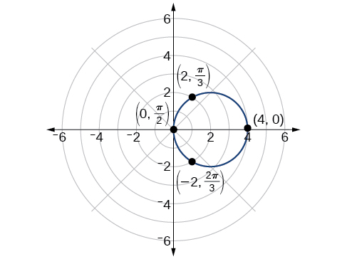 Graph of 4=4cos(theta) in polar coordinates. Points (0, pi/2), (-2, 2pi/3), (4,0), and (2, pi/3) are marked on the circumference.
