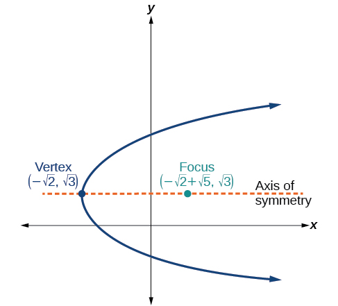 This is a horizontal parabola in the x y plane, opening to the right, with Vertex (negative square root of 2, square root of 3) and Focus (negative square root of 2 + square root of 5, square root of 3). The Axis of Symmetry, a horizontal line, is shown, passing through the Vertex and the Focus.