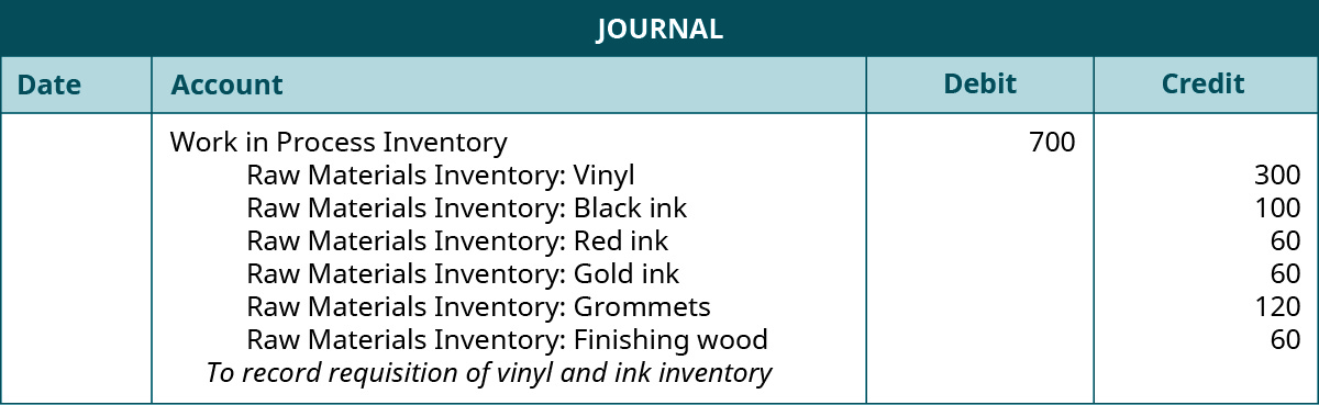 "A journal entry lists Work in Process Inventory with a debit of 700, Raw Materials Inventory: Vinyl with a credit of 300, Raw Materials Inventory: Black ink with a credit of 100, Raw Materials Inventory: Red ink with a credit of 60, Raw Materials Inventory: Gold ink with a credit of 60, Raw Materials Inventory: Grommets with a credit of 120, Raw Materials Inventory: Finishing wood with a credit of 60, and the note ""To record requisition of vinyl and ink inventory""."