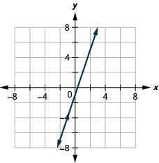 This figure shows the graph of a straight line on the x y-coordinate plane. The x-axis runs from negative 10 to 10. The y-axis runs from negative 10 to 10. The line goes through the points (0, negative 1) and (1, 2).