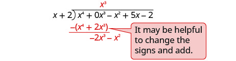 "x cubed is written on top of the long division bracket above the x cubed term in the dividend. Below the first two terms of the dividend x to the fourth power plus 2 x cubed is subtracted to give negative 2 x cubed minus x squared. A note next to the division reads ""It may be helpful to change the signs and add."""