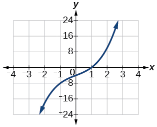 Graph of f(x)= x^3+3x-4.