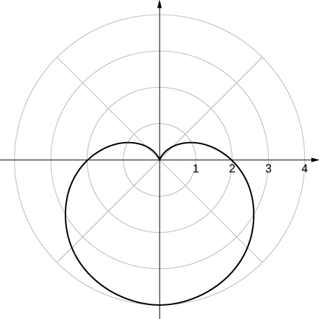 A cardioid with the upper heart part at the origin and the rest of the cardioid oriented down.