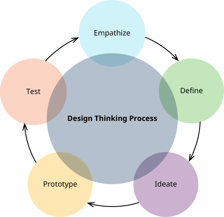 Cartoon with Design Thinking Process in the middle, with partially overlapping areas of Define to Ideate to Prototype to Test to Empathize and back to Define.