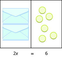 This image illustrates a workspace divided into two sides. The content of the left side is equal to the content of the right side. On the left side, there are two envelopes each containing an unknown but equal number of counters. On the right side are six counters. Underneath the image is the equation modeled by the counters: 2 x equals 6.