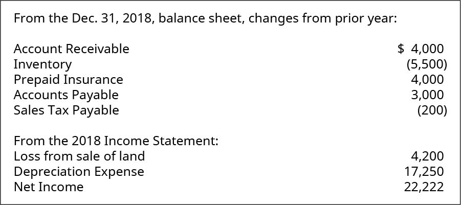 From the December 31, 2018 balance sheet, changes from prior year: Accounts Receivable 4,000, Inventory (5,500), Prepaid Insurance 4,000, Accounts Payable 3,000, Sales Tax Payable (200). From the 2018 Income Statement: Loss from sale of land 4,200, Depreciation Expense 17,250, Net Income 22,222.