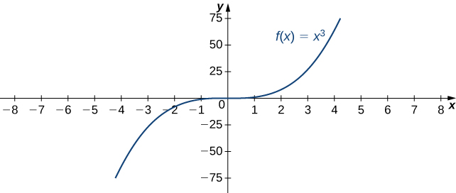 The function f(x) = x3 is graphed. It is apparent that this function rapidly approaches infinity as x approaches infinity.