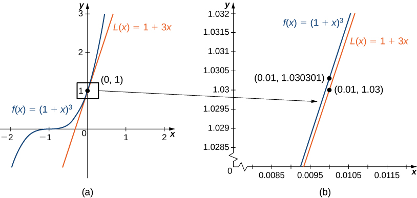 This figure has two parts a and b. In figure a, the line f(x) = (1 + x)3 is shown with its tangent line at (0, 1). In figure b, the area near the tangent point is blown up to show how good of an approximation the tangent is near (0, 1).