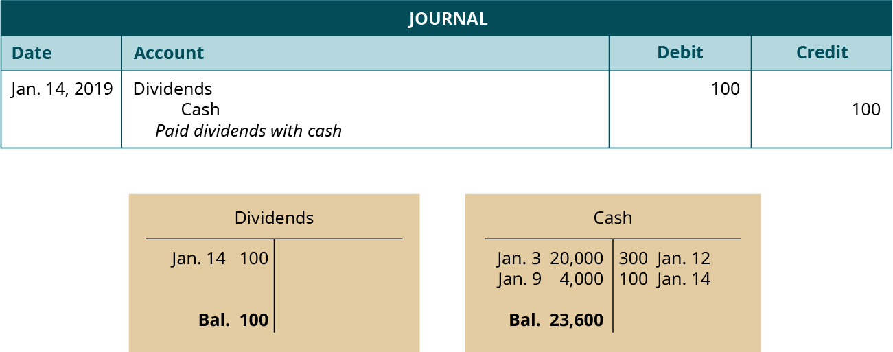 "A journal entry dated January 14, 2019. Debit Dividends, 100. Credit Cash, 100. Explanation: ""Paid dividends with cash."" Below the journal entry are two T-accounts. The left account is labeled Dividends, with a debit entry dated January 14 for 100, and a balance of 100. The right account is labeled Cash, with a debit entry dated January 3 for 20,000, a debit entry dated January 9 for 4,000, a credit entry dated January 12 for 300, a credit entry dated January 14 for 100, and a balance of 23,600."