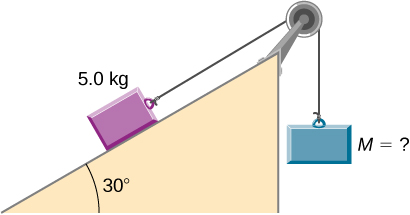 Figure shows the pulley in which a mass of 5 kg rests on an inclined plane at a 45 degree angle and acts as a counterweight to an object of the unknown mass that hangs in the air.