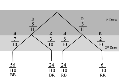 Image shows a tree diagram with two levels the first level shows two branches. The first level represents the first draw of a marble. The left branch is labeled eight B and the right branch is labeled three R. The second level represents the second draw, two additional branches extend from the end of first level's branches. The left branch of each is labeled eight B and the right branch is labeled three R