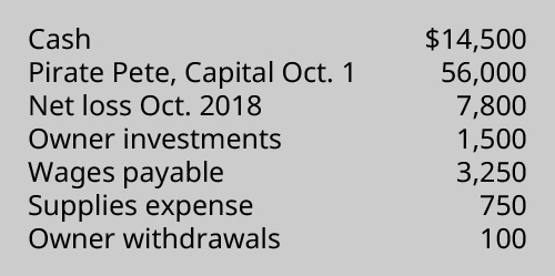 Cash $14,500, Pirate Pete capital October 1 56,000, Net loss October 2017 7,800, Owner investments 1,500, Wages payable 3,250, Supplies expense 750, Owner withdrawals 100.
