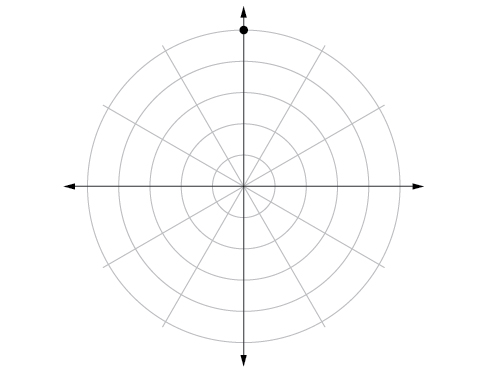 Polar coordinate system with a point located on the fifth concentric circle and pi/2.