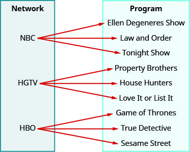 "This figure shows two table that each have one column. The table on the left has the header ""Network"" and lists the television stations ""NBC"", ""HGTV"", and ""HBO"". The table on the right has the header ""Program"" and lists the television shows ""Ellen Degeneres Show"", ""Law and Order"", ""Tonight Show"", ""Property Brothers"", ""House Hunters"", ""Love it or List it"", ""Game of Thrones"", ""True Detective"", and ""Sesame Street"". There are arrows that start at a network in the first table and point toward a program in the second table. The first arrow goes from NBC to Ellen Degeneres Show. The second arrow goes from NBC to Law and Order. The third arrow goes from NBC to Tonight Show. The fourth arrow goes from HGTV to Property Brothers. The fifth arrow goes from HGTV to House Hunters. The sixth arrow goes from HGTV to Love it or List it. The seventh arrow goes from HBO to Game of Thrones. The eighth arrow goes from HBO to True Detective. The ninth arrow goes from HBO to Sesame Street."