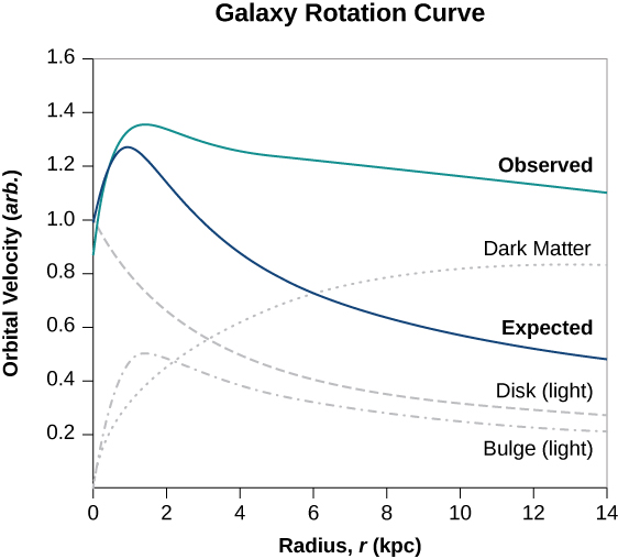 Graph of Galaxy rotation curve plotting orbital velocity in arbitrary units as a function of radius, r, in kiloparsecs. The horizontal axis scale is 0 to 14 kiloparsecs, in increments of 2. The vertical axis scale is 0 to 1.6 in increments of 0.2. A green curve is labeled Observed. The curve starts at r=0, v=0.9, rises to almost v=1.4 at r a little less than 2, then decreases to about v = 1.3 at about r = 4, then more slowly to about v = 1.2 at r = 14. A blue curve is labeled Expected. The curve starts at r=0, v=1.0 ad rises to a maximum value that is smaller than the green curve's and at a smaller value of r. The curve then decreases smoothly with steadily decreasing slope to v approximately 0.5 at r = 14.Three additional gray curves are also shown. A dotted curve labeled dark matter starts at r=0, v=0 and rises smoothly with steadily decreasing slope to v approximately 0.9 at r = 14. A dot-dashed curve labeled Bulge (light) also starts at r=0, v=0 and rises to a maximum value of about v = 0.5 at an r between 1 and 2, then decreases smoothly with steadily decreasing slope to v approximately 0.2 at r = 14. A dashed curve labeled Disk (light) starts at r=0, v=1 and decreases smoothly with steadily decreasing slope to v approximately 0.3 at r = 14.