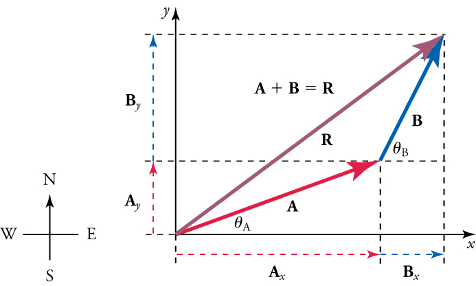 A compass is shown on the left. On the right, vectors A, B, and R form a triangle, with the vertex of AR at the origin of an x-y axis. The formula A plus B equals R is above the triangle. Dashed lines indicate vertical and horizontal components of each vector. Labels indicate locations for angle A and angle B.