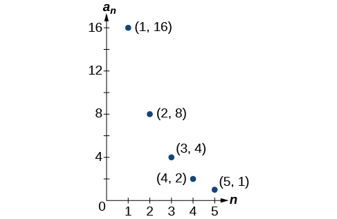 Graph of a scattered plot with labeled points: (1, 16), (2, 8), (3, 4), (4, 2), and (5, 1). The x-axis is labeled n and the y-axis is labeled a_n.