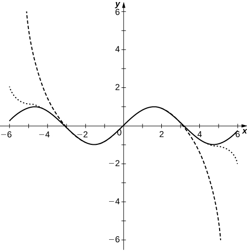This figure is the graph of the partial sums of (-1)^n times x^(2n+1) divided by (2n+1)! For n=3,5,10. The curves approximate the sine curve close to the origin and then separate as the curves move away from the origin.