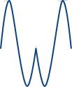 A shape formed by joining the two sinusoidal waves at the point at which they first touch.
