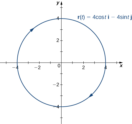 This figure is the graph of a circle centered at the origin with radius of 2. The orientation of the circle is clockwise. It represents the vector-valued function r(t) = 4costi – 4 sintj.