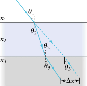 An image is shown with a ray going into a medium. The incident ray has an angle labeled theta 1 and it splits into two rays as it hits the first horizon labeled en 1. The ray on the bottom is represented by a solid line and starts with an angle labeled theta two and the ray continues through a medium labeled en 2. When it encounters a horizon labeled en 3, the angle of theta 2 is on top of the horizon and theta 3 is under the horizon. The ray on top is represented by a dashed line. It continues straight from the incident ray until it hits horizon en 3. After the ray enters en 3, the angle of theta 3 is below the horizon. A distance of delta x is marked between the two rays at the bottom of the second medium.