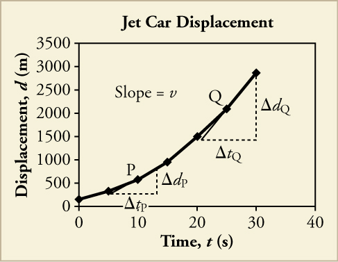 A line graph titled Jet Car Displacement is shown. The x-axis is labeled time, t, in seconds and has a scale from zero to forty on increments of ten. The y-axis is labeled displacement, x, in meters and has a scale from zero to three thousand five hundred in increments of five hundred. The following approximate data points are plotted, resulting in a line that curves upward: eight, two hundred fifty; ten, five hundred; fifteen, one thousand; twenty, one thousand five hundred; twenty-five, two thousand; thirty, three thousand. A right triangle is drawn at points eight, two hundred fifty; twelve, two hundred fifty, and twelve seven hundred fifty. The legs are labeled change in tp and change in dp. Point ten, five hundred is labeled P. Another right triangle is drawn at points twenty, one thousand five hundred; thirty, one thousand five hundred, and thirty, three thousand. The legs are labeled change in tq and change in dq. Point twenty-five, two thousand is labeled Q.