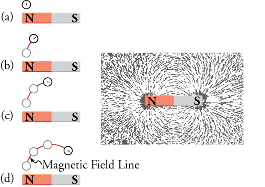 Parts (a) through (d) show the steps in drawing magnetic field lines using a small compass that is moved from point to point around a magnet; the image on the right shows iron filings sprinkled around a magnet.