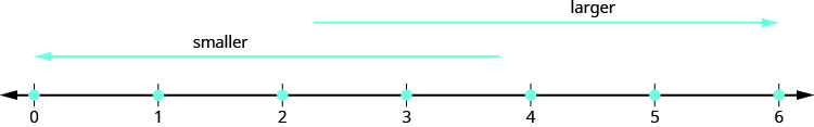 "A horizontal number line with arrows on each end and values of zero to six runs along the bottom of the diagram. A second horizontal line with a left-facing arrow lies above the first and extend from zero to three. This line is labled ""smaller"". A third horizontal line with a right-facing arrow lies above the first two, but runs from three to six and is labeled ""larger""."