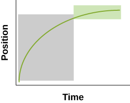 Graph B above has a gray rectangle indicating about ½ of the horizontal Time and 4/5th of the vertical Position in the left half of the graph. The gray rectangle surrounds the green line and is taller than it is wide in the top half of the right side of the graph. A much smaller green rectangle surrounds the last portion of the green curve. The width is only slightly less than the width of the gray rectangle but has very little height (about 1/5th of the gray rectangle).