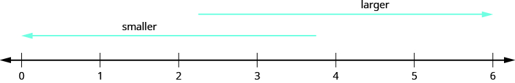 "An image of a number line from 0 to 6 in increments of one. An arrow above the number line pointing to the right with the label ""larger"". An arrow pointing to the left with the label ""smaller""."