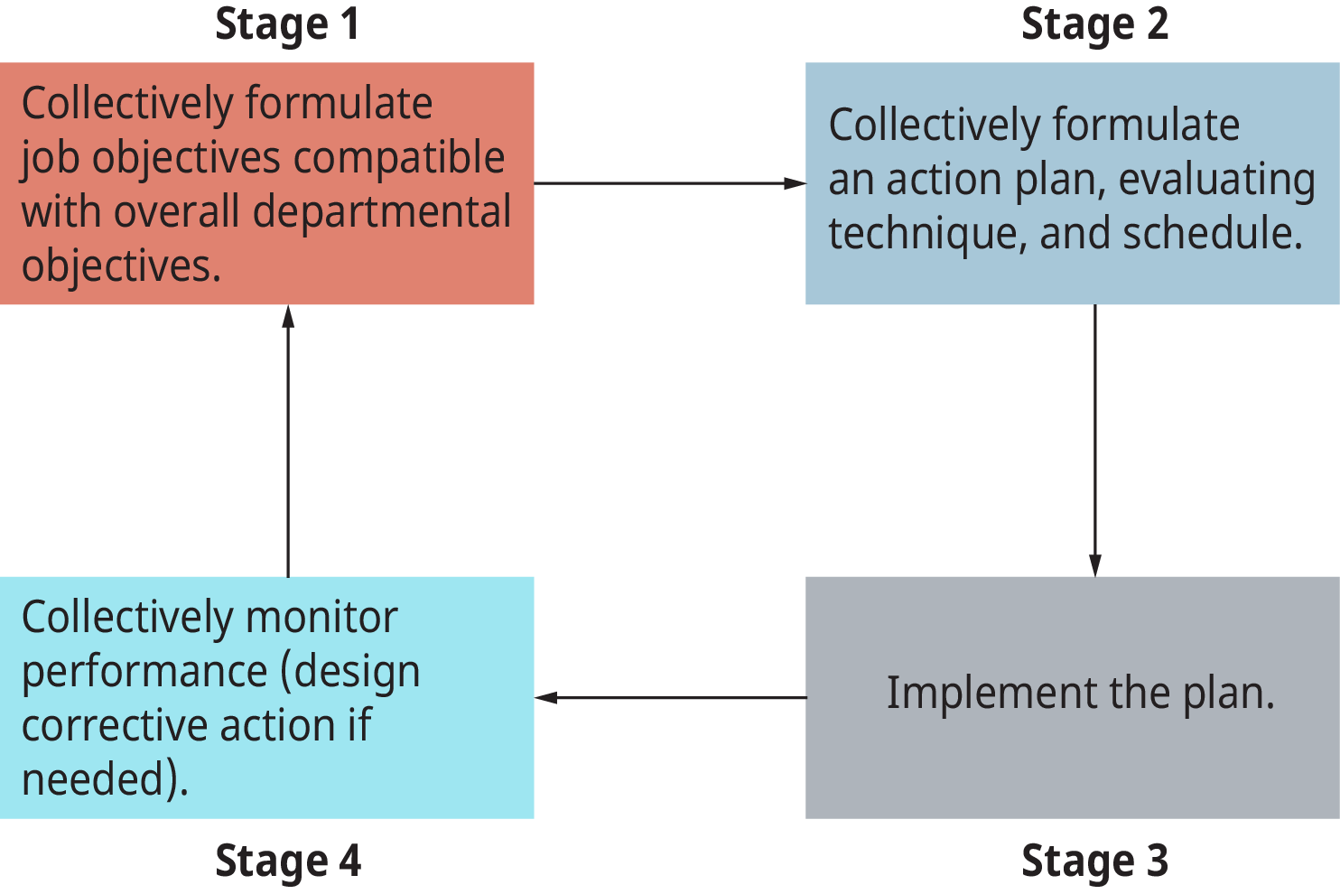 A diagram illustrates the four major stages of the management by objective process.
