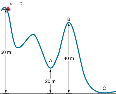 A roller coaster track with three hills is shown. The first hill is the tallest at 50 meters above the ground, the second is the smallest, and the third hill is of intermediate height at 40 meters above the ground. The car starts with v = 0 at the top of the first hill. Point A is the low point between the second and third hill, 20 meters above the ground. Point B is at the top of the third hill, 40 meters above the ground. Point C is at the ground near the end of the track.