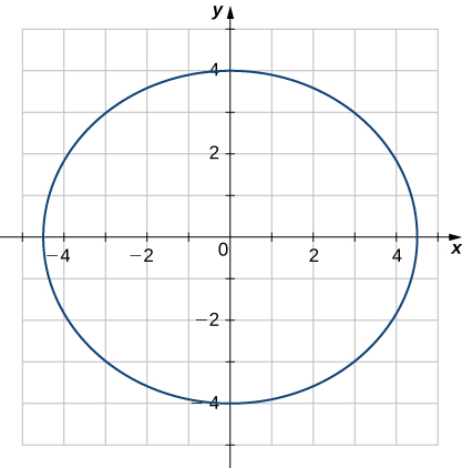 This figure is the graph of an ellipse. The ellipse is oval along the x-axis. It is centered at the origin and intersects the y-axis at -4 and 4.