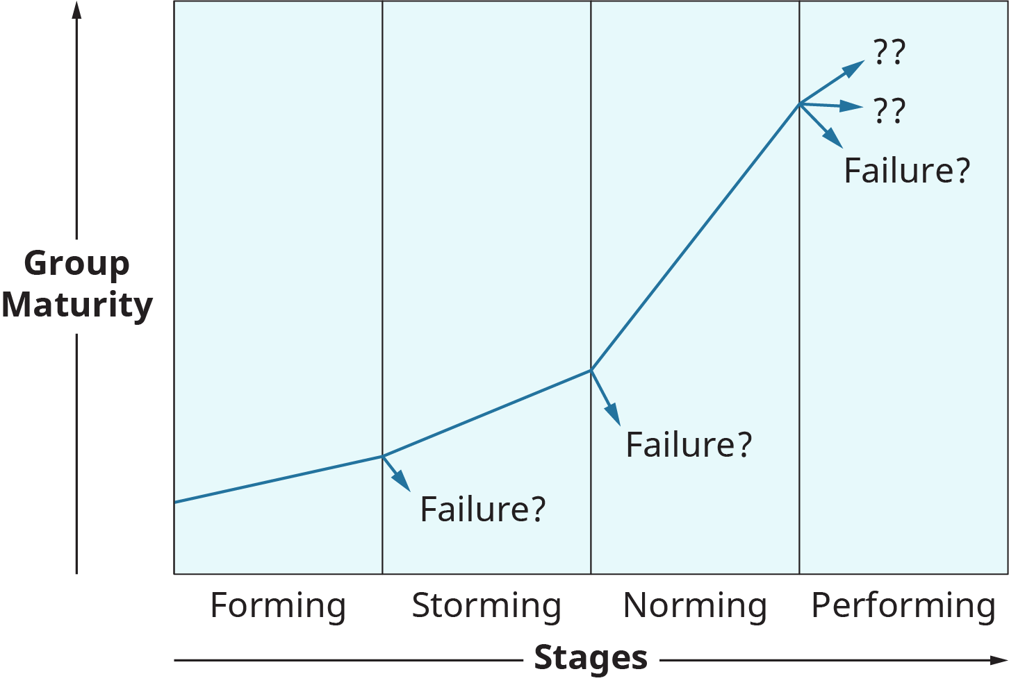 A graph plots the stages in group development.