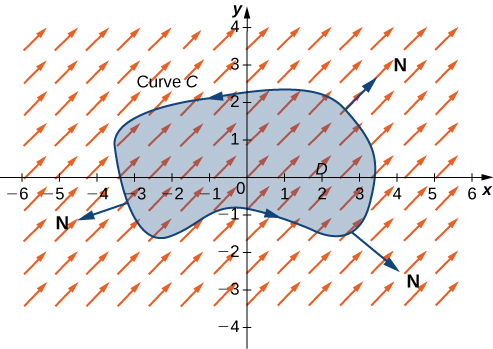 A vector field in two dimensions. A generic curve C encloses a simple region D around the origin oriented counterclockwise. Normal vectors N point out and away from the curve into quadrants 1, 3, and 4.