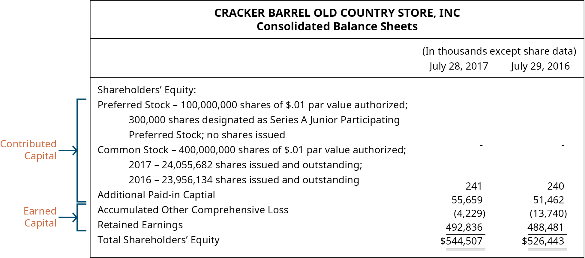 Cracker Barrel Old Country Store, Inc, Consolidated Balance Sheets. (In thousands except share data) July 28, 2017 and July 29, 2016, respectively: Shareholders' Equity: Preferred Stock – 100,000,000 shares of $.01 par value authorized; 300,000 shares designated as Series A Junior Participating Preferred Stock; no shares issued. Common stock – 400,000,000 shares of $.01 par value authorized; 2017 – 24,055,682 shares issued and outstanding; 2016 – 23,956,134 shares issued and outstanding 241, 240. Additional paid-in capital 55,659, 51,462. Accumulated other comprehensive loss (4,220), (13,740). Retained earnings 492,836, 488,481. Total shareholders' equity 544,507, 526,443. A bracket around the Preferred stock, Common stock, and Additional paid-in capital indicates that they make up the contributed capital. A bracket around the Accumulated other comprehensive loss and the Retained earnings indicates that they make up the earned capital.