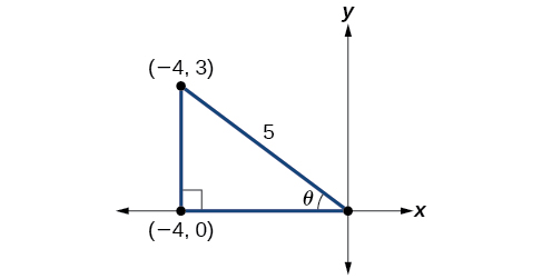 Diagram of a triangle in the x,y-plane. The vertices are at the origin, (-4,0), and (-4,3). The angle at the origin is theta. The angle formed by the side (-4,3) to (-4,0) forms a right angle with the x axis. The hypotenuse across from the right angle is length 5.