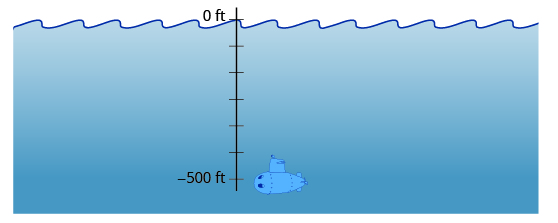 This figure is a drawing of a submarine underwater. In the water is also a vertical number line, scaled in feet. The number line has 0 feet at the surface and negative 500 feet below the water where the submarine is located.