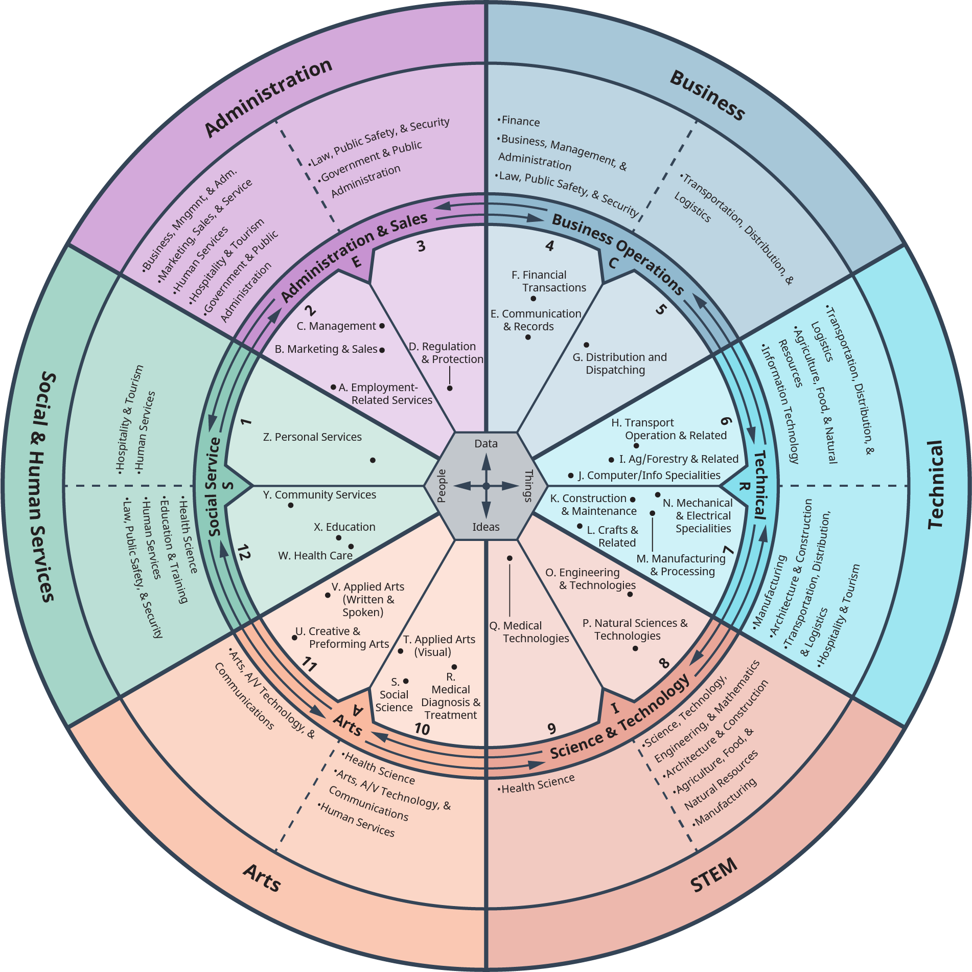 "A multilayer pie diagram illustrates the components under ""Administration,"" ""Business,"" ""Technical,"" ""Stem,"" Arts,"" and ""Social and Human Services."""