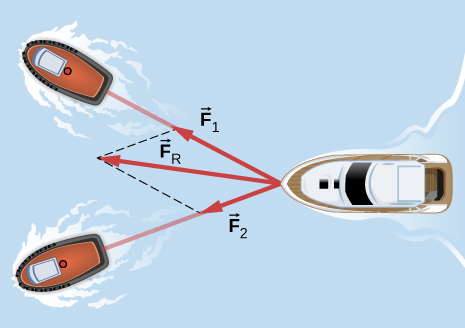 Figure shows the top view of two tugboats pulling a disabled vessel to the left. Arrow F1 is along the line connecting the vessel to the top tugboat. Arrow F2 is along the line connecting the vessel to the bottom tugboat. F1 is longer than F2. Arrow F subscript R shows the combined force. It is in between F1 and F2, pointing left and slightly up.
