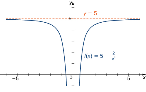 The function f(x) = 5 – 2/x2 is graphed. The function approaches the horizontal asymptote y = 5 as x approaches ±∞.