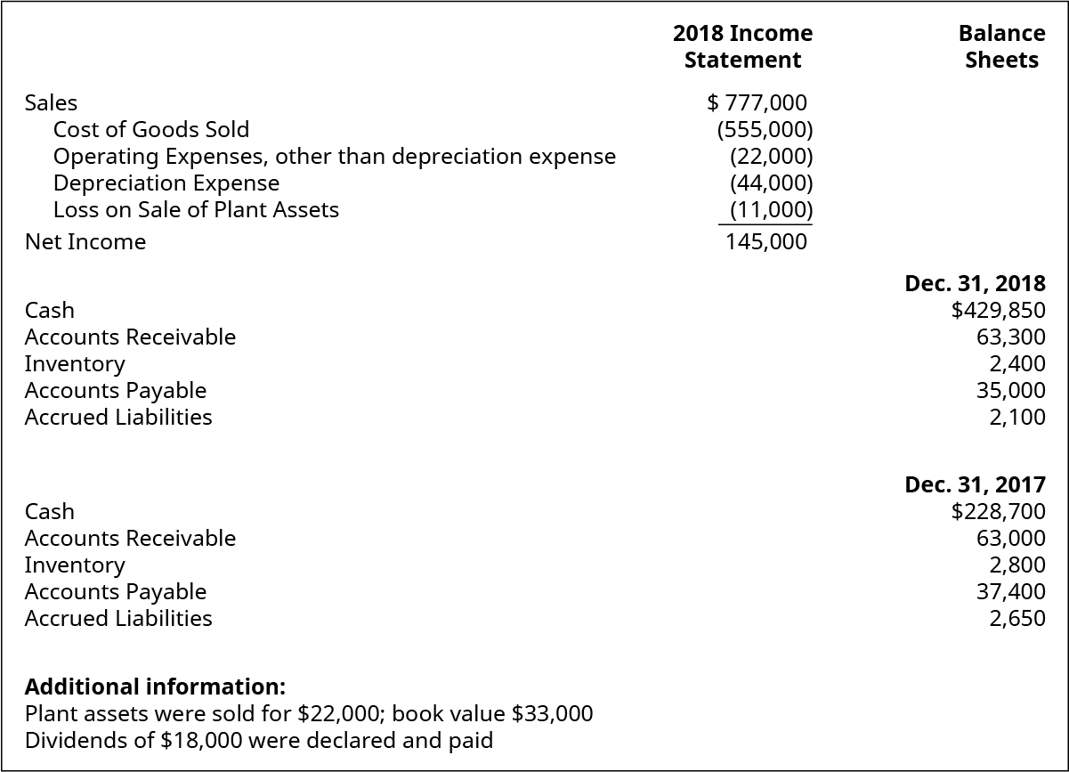 2018 Income Statement items: Sales $777,000. Cost of goods sold (555,000). Operating expenses, other than depreciation expense (22,000). Depreciation expense (44,000). Loss on sale of plant assets (11,000). Net income 145,000. Balance Sheet items: December 31, 2018: Cash $429,850. Accounts receivable 63,300. Inventory 2,400. Accounts payable 35,000. Accrued liabilities 2,100. December 31, 2017: Cash $228,700. Accounts receivable 63,000. Inventory 2,800. Accounts payable 37,400. Accrued liabilities 2,650.
