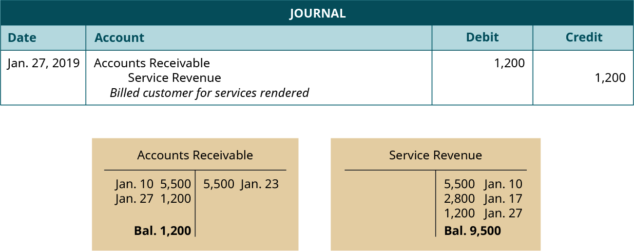 "A journal entry dated January 27, 2019. Debit Accounts Receivable, 1,200. Credit Service Revenue, 1,200. Explanation: ""Billed customer for services rendered."" Below the journal entry are two T-accounts. The left account is labeled Accounts Receivable, with a debit entry dated January 10 for 5,500, a debit entry dated January 27 for 1,200, a credit entry dated January 23 for 5,500, and a balance of 1,200. The right account is labeled Service Revenue, with a credit entry dated January 10 for 5,500, a credit entry dated January 17 for 2,800, a credit entry dated January 27 for 1,200, and a balance of 9,500."