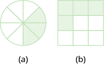"In part ""a"", a circle is divided into eight equal wedges. Three of the wedges are shaded. In part ""b"", a square is divided into nine equal pieces. Four of the pieces are shaded."