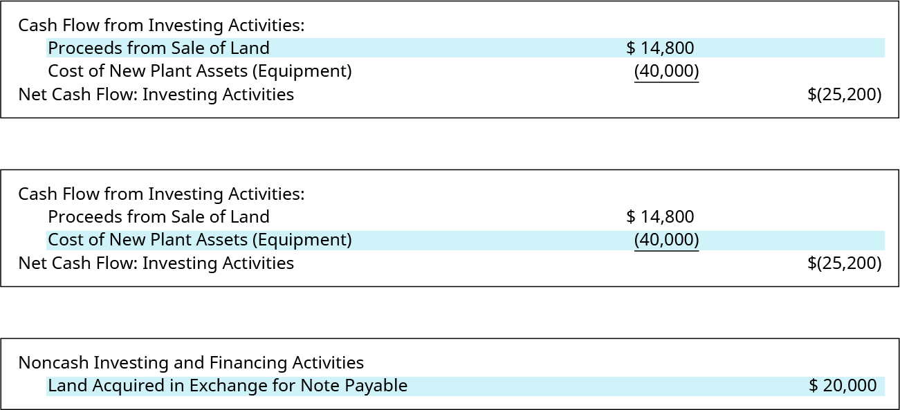 Three financial statement excerpts are shown. The first shows Cash Flow from Investing Activities: Proceeds from Sale of Land $14,800. Cost of New Plant Assets (Equipment) (40,000). Net Cash Flow: Investing Activities ($25,200). Proceeds from Sale of Land is highlighted. The second shows Cash Flow from Investing Activities: Proceeds from Sale of Land $14,800. Cost of New Plant Assets (Equipment) (40,000). Net Cash Flow: Investing Activities ($25,200). Cost of New Plant Assets is highlighted. The third shows Non-cash Investing and Financing Activities: Land Acquired in Exchange for Note Payable $20,000. Land Acquired in Exchange for Note Payable is highlighted.