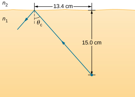 A light ray travels from an object placed in a medium n 1 at 15.0 centimeters below the horizontal interface with medium n 2. This ray gets totally internally reflected with theta c as critical angle. The horizontal distance between the object and the point of incidence is 13.4 centimeters.
