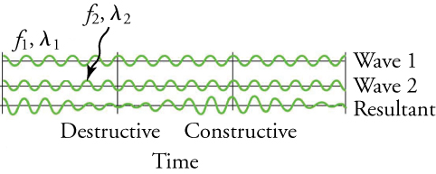 Wave 1 and wave 2 have different frequencies, and produce a resultant wave with varying amplitude.
