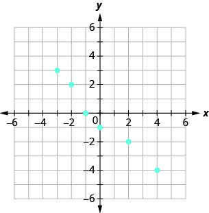 The figure shows the graph of some points on the x y-coordinate plane. The x and y-axes run from negative 6 to 6. The points (negative 3, 3), (negative 2, 2), (negative 1, 0), (0, negative 1), (2, negative 2), and (4, negative 4).