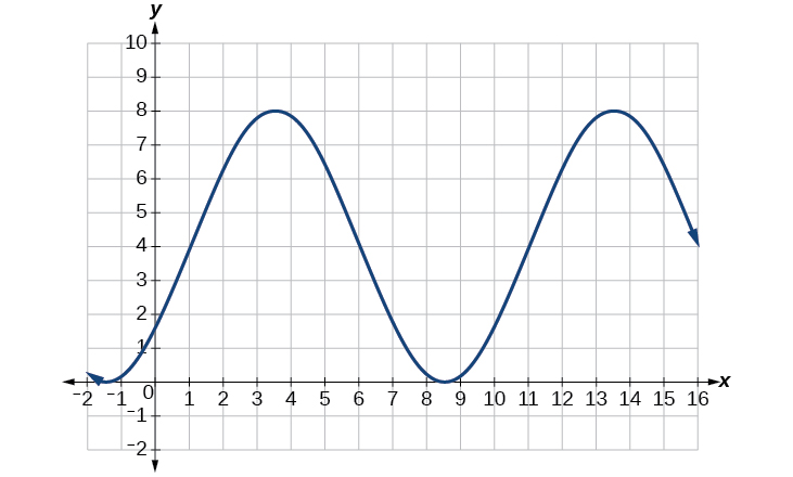 A graph of 4sin((pi/5)x-pi/5)+4. Graph has period of 10, amplitude of 4, range of [0,8].