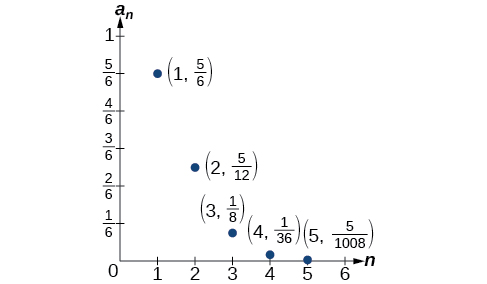 Graph of a scattered plot with labeled points: (1, 5/6), (2, 5/12), (3, 1/8), (4, 1/36),  and (5, 5/1008). The x-axis is labeled n and the y-axis is labeled a_n.